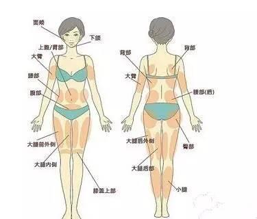 淋巴结肿大不一定是瘤,但是要小心无痛肿块