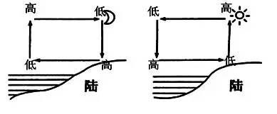 (2)在垂直方向上:海拔越高,气压越低.图片