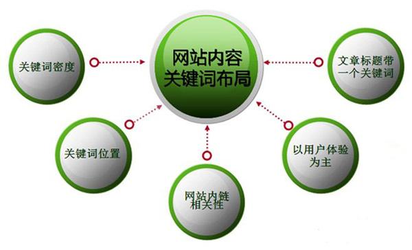 上海seo外包点点seoseo电影网seo8