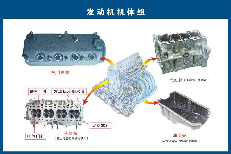 图解汽车各系统零部件构造