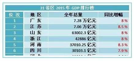 31省gdp_2017年全国31省市GDP数据公布,和2016年比有何变化