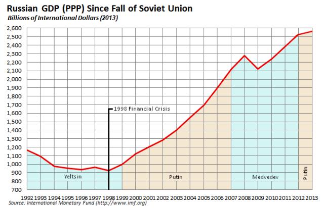 为什么俄罗斯GDP上不去_为什么俄罗斯胖子多