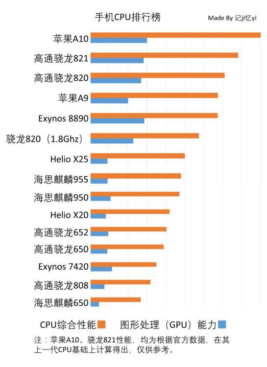 麒麟cpu排行_2021年最新华为麒麟处理器全系列性能排行榜