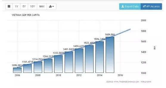 近十年美国gdp_近十年中国gdp增长图