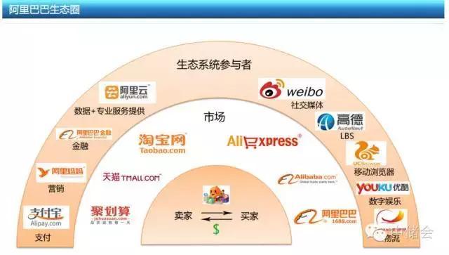 跨境电子商务模式与业务生态框架分析