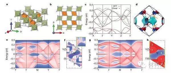 irf4的晶体结构及能带结构图