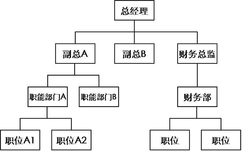 直线职能型组织结构