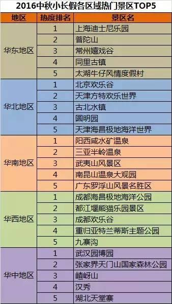 中秋小长假旅游消费gdp_途牛 2019中秋小长假旅游消费报告