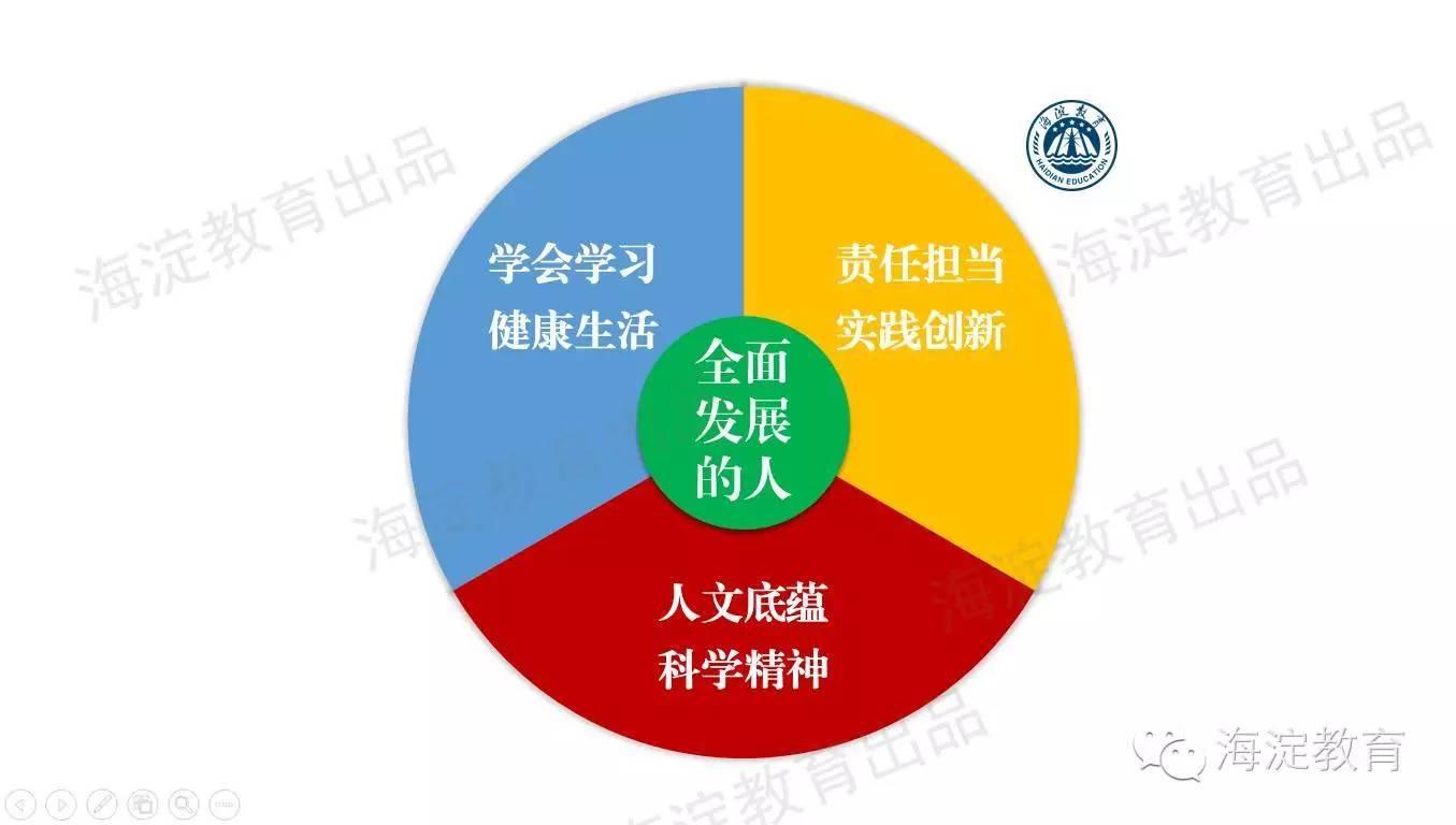 【聚焦】中国学生发展核心素养:培养全面发展的人