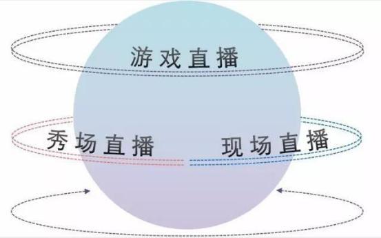 坤鹏论: 直播业上演兼并重组大戏-自媒体|坤鹏论