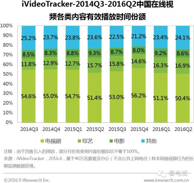 2016各视频网站份额