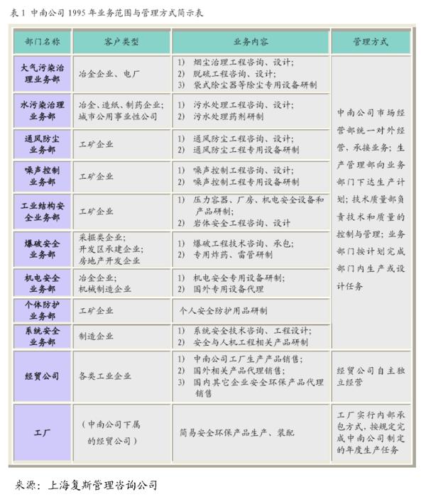 【案例】中南安全环保公司项目预研案例研究