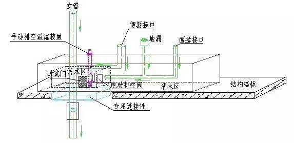 地漏内部结构图