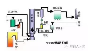 你看懂烧结烟气脱硫 海水脱硫 湿法脱硫等