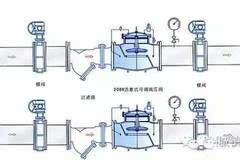 应用型钢分别在两个控制阀(常用于截止阀)的外侧载入墙内,构成托架图片