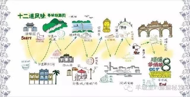 顺德手绘旅游美食地图
