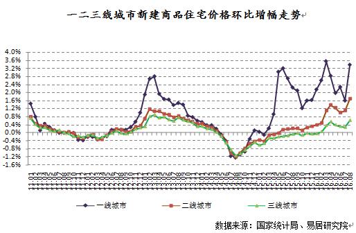 中国房价什么时候见顶?各大城市同比上涨幅度令人咋舌