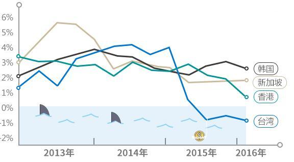 亚洲四小龙时期gdp总量多少_广东省GDP大约什么时候能超过亚洲四小龙