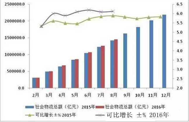 物流费用 gdp_19年物流收入10.3万亿 物流再上新台阶(3)
