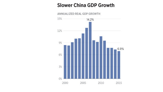 唐山gdp增长目标_GDP增长10 目标有望实现