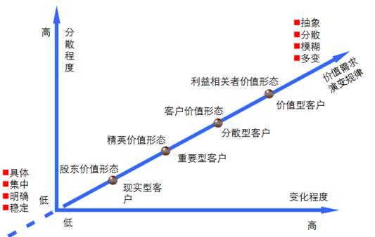 从客户结构演变规律理解互联网市场特点