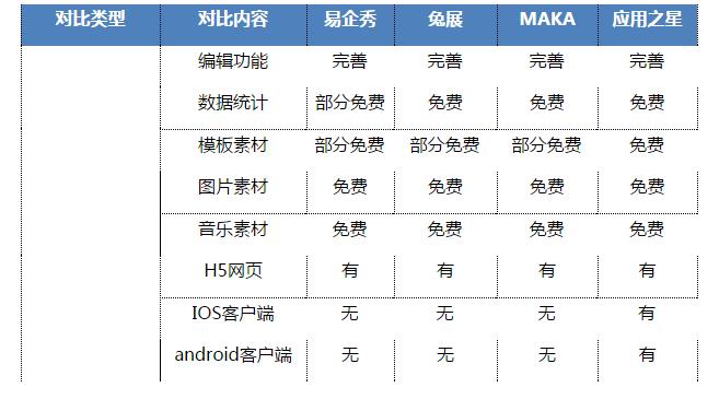 推荐10个国内外好用的H5网页制作工具
