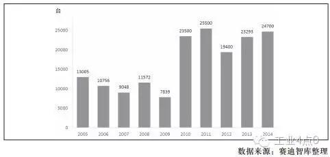全球机器人产业发展现状及趋势