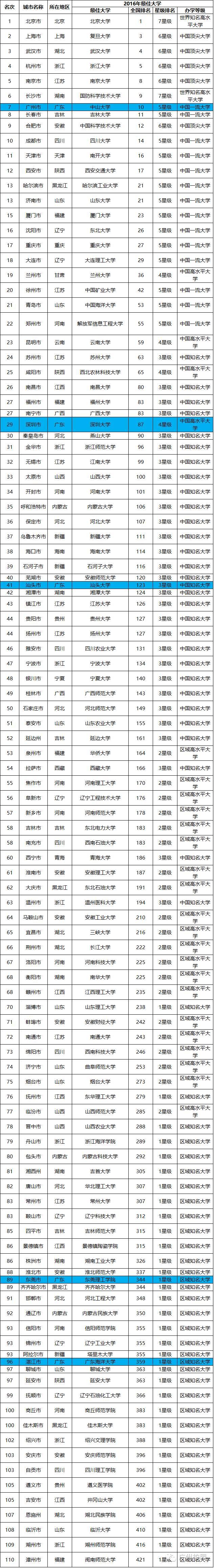 2016中国最佳大学城市排行榜