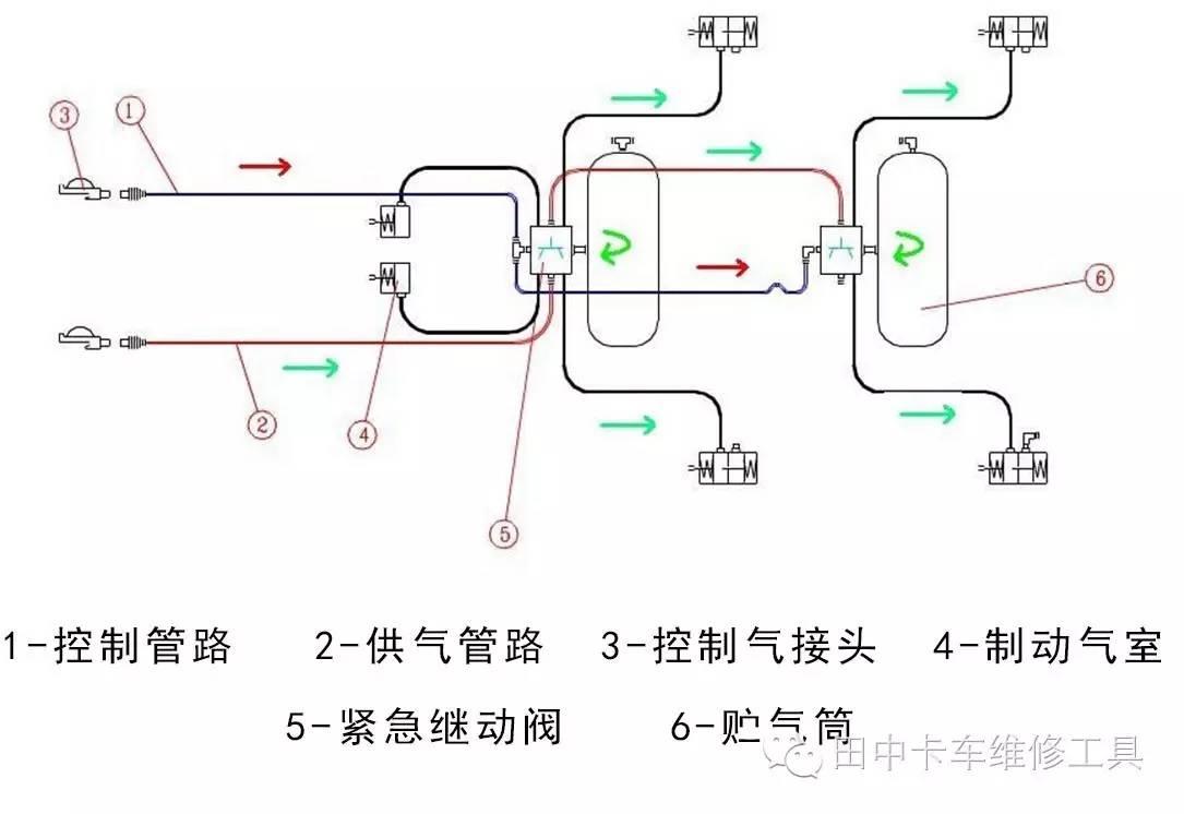 当松开制动踏板,紧急继动阀快速释放各分泵压缩空气,迅速解除制动状态图片