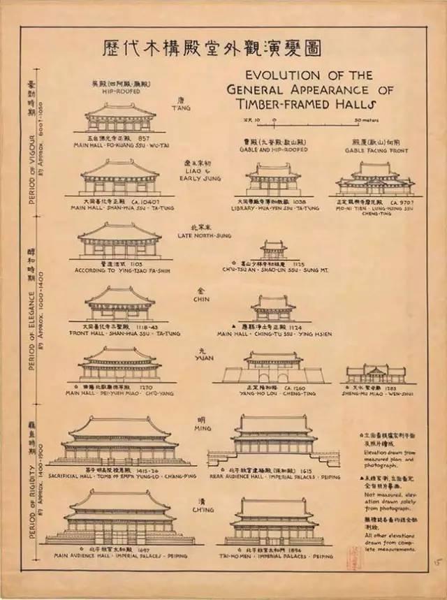 古代建筑图,是70多年前梁思成与其助手莫宗江手绘的