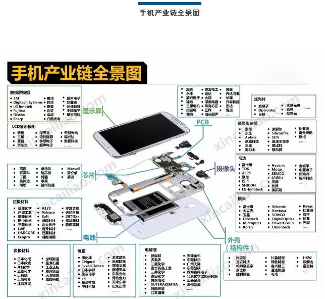 汽车 手机 飞机及VR产业等18行业的产业链全景图