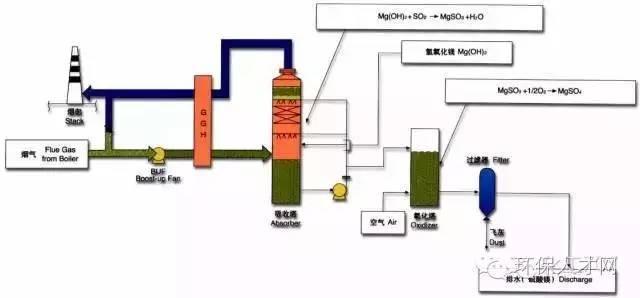 14种主流烟气脱硫工艺流程图,湿法 半干法 干法