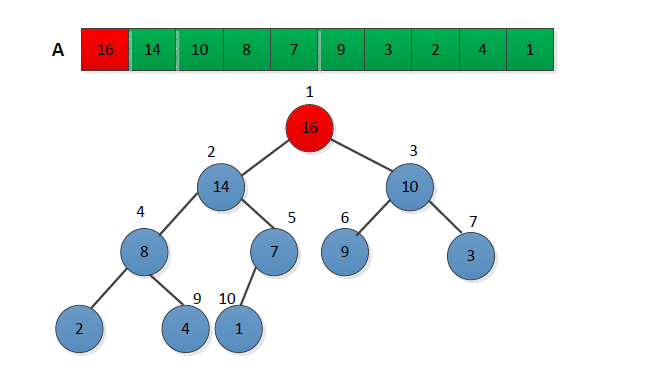 利用python实现数据结构常见的八大排序算法