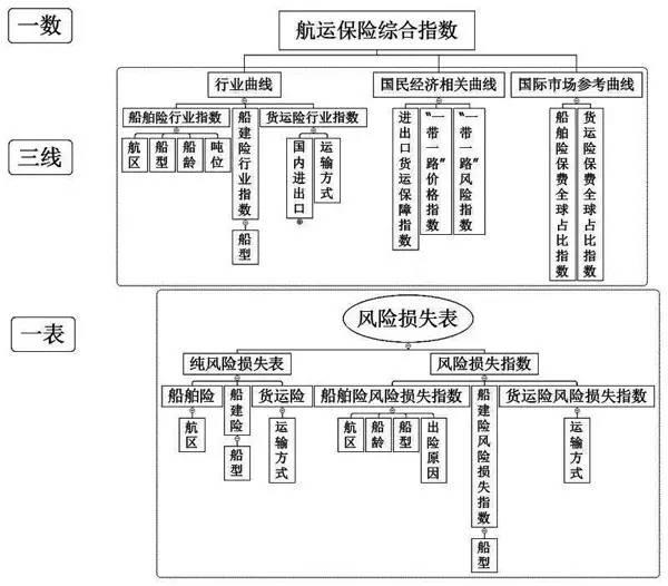 【聚焦】全球首个航运保险指数在上海发布