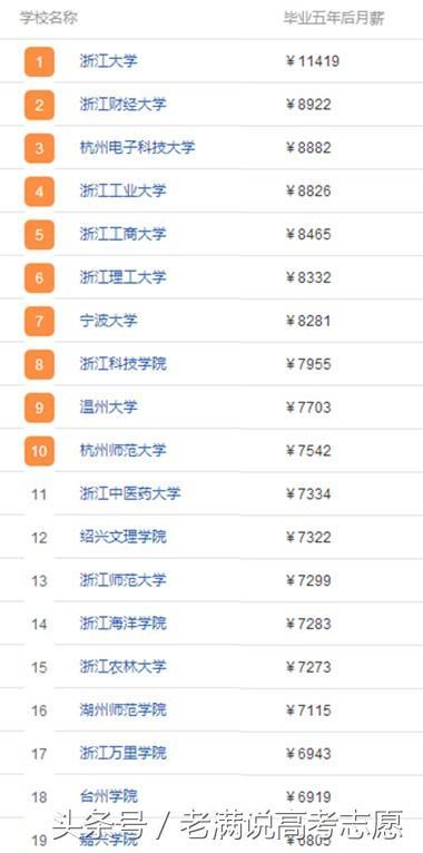 收入证明范本_揭秘朝鲜人民真实收入_浙江高校收入