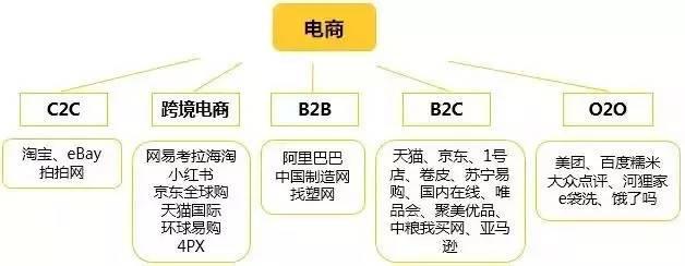 互联网行业细分领域及其领头羊企业!