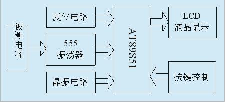 系统框图如图1所示,其主要由测量电路和控制电路两部分组成.图片