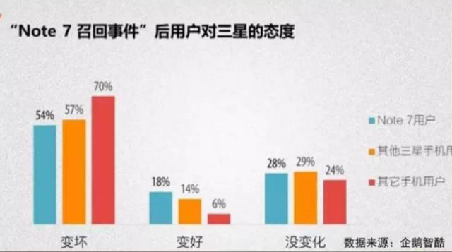 三星占韩国gdp多少_三星一天跌去5.52万亿韩元,Note7刷存在感S8堪忧