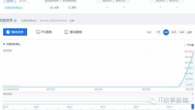 """事件营销五步走 1000万+点击""""信手拈来"""""""