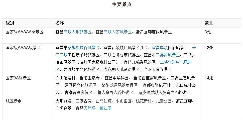 武汉城市圈全域旅游e卡通,为何没有宜昌?图片