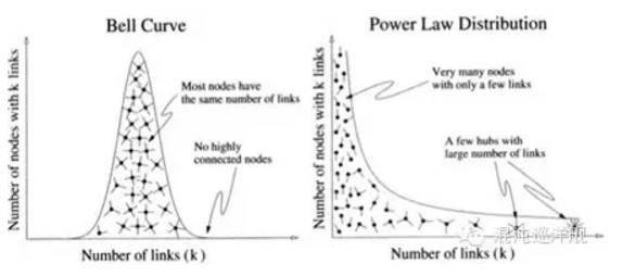 高斯与黑天鹅:读懂此文,你就掌握了随机性和风控的奥秘 - star - 金融期货