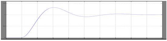 为了验证pid模糊控制器的控制效果,用matlab/simulink软件进行仿真图片