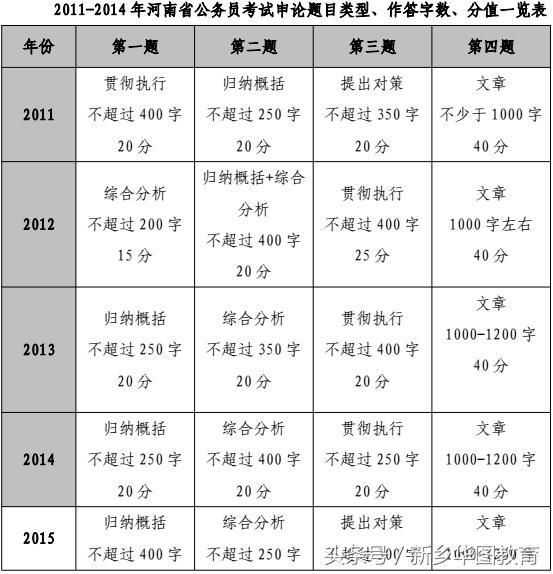2016年河南省省考成绩什么时候出来。