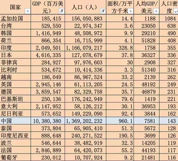 世界各国人均gdp排名_2017世界各国人均GDP排行榜出炉中国名列第70位 加拿大华富理财文库(3)