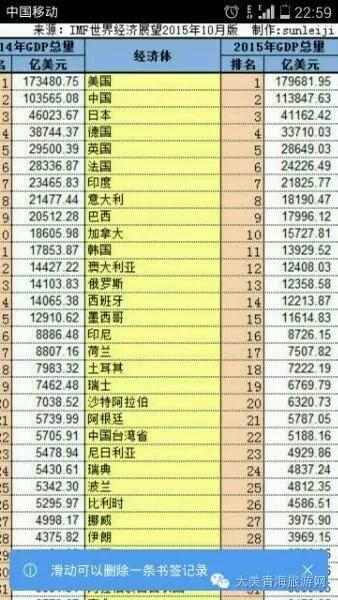 1980到2015 GDP世界排名 - 颜神闲人 - 颜神闲人