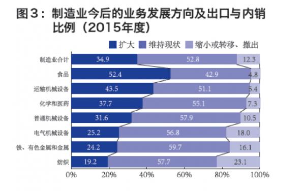 日资大规模逃离中国都是房价惹的祸?