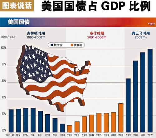 美国到底欠多少钱?美债或将再次引发全球经济危机