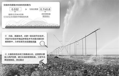 未来4年,全国农田灌溉水有效利用系数为0.53