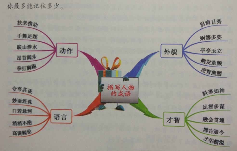 全书都是对思维导图在工作,学习,生活中的应用.图片