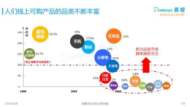 2016中国互联网发展趋势报告